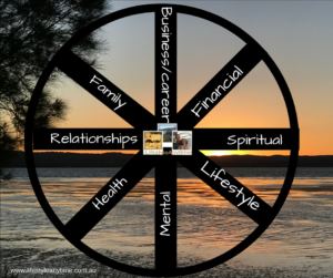 Balanced Wheel Of Life