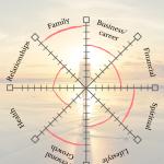 The wheel o life